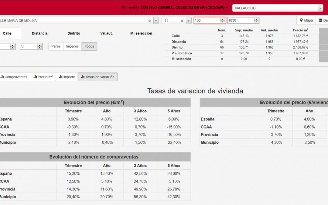 Evolución de precios en Valladolid