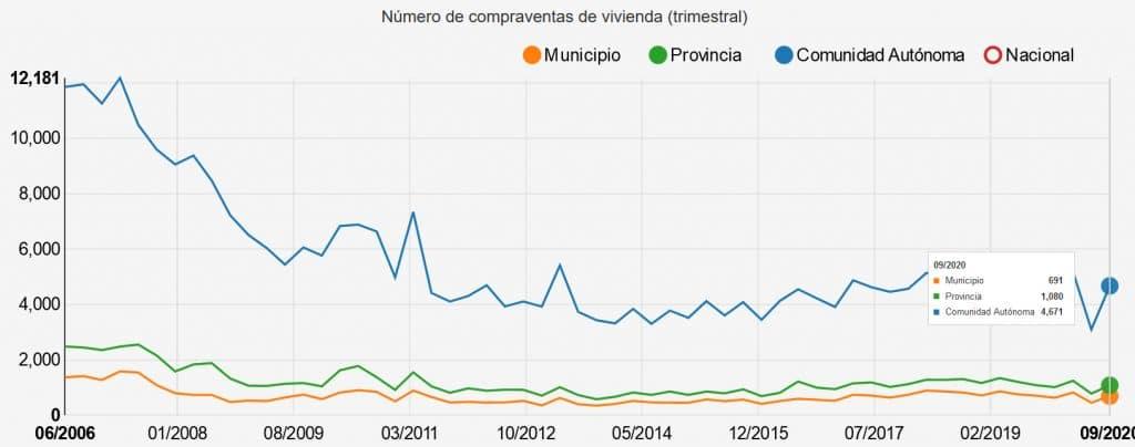 Evolución mercado inmobiliario en Valladolid-Regist
